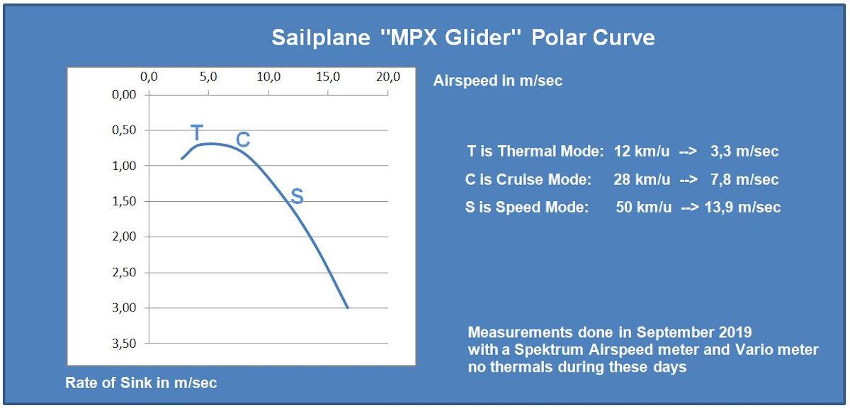 MPX Glider Polar - detail